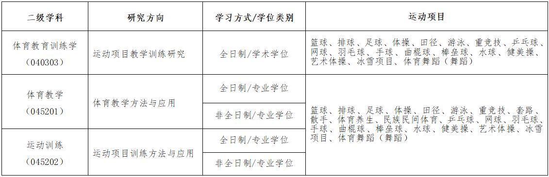 2021北京体育大学研究生报考条件-考研要求